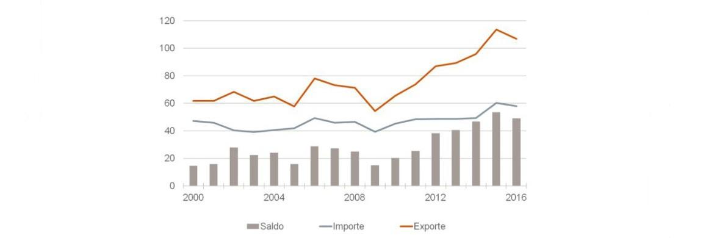 Deutsche Im- und Exporte in die USA in Mrd. Euro. Ausführliche Grafik im Text
