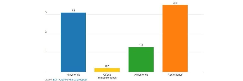 7,8 Milliarden Euro: Renten- und Mischfonds waren der Absatz-Renner|© BVI
