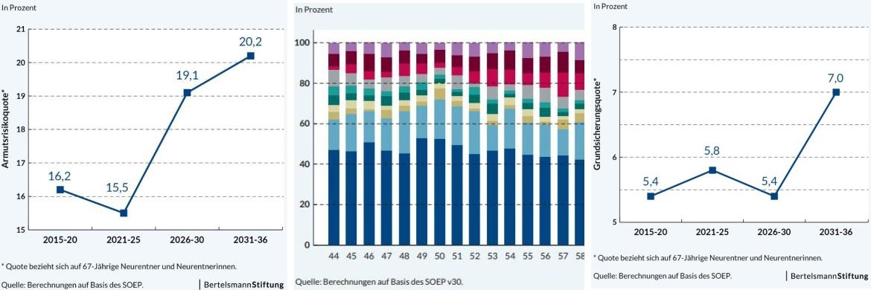 Erwerbstätigkeit nach Altersgruppe; Prognose zur Entwicklung der Armutsquote (li.) und der Grundsicherungsquote|© Bertelsmann-Stiftung