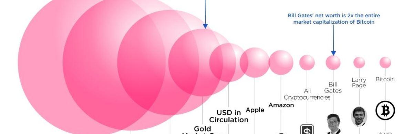 Grafik des Tages: So viel Geld gibt es auf der Welt|© Howmuch.net