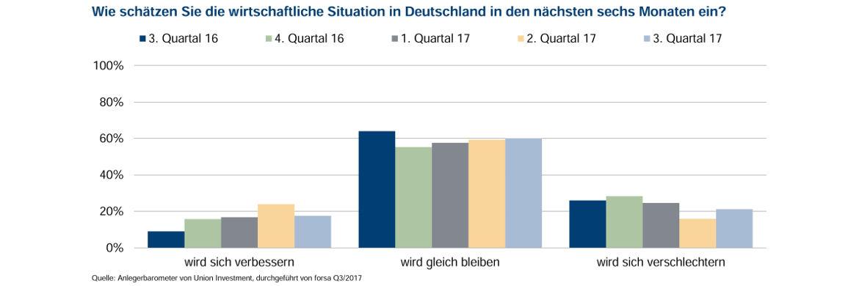 6 von 10 Befragten rechnen mit einer konstanten wirtschaftlichen Situation in Deutschland im nächsten halben Jahr|© Union Investment
