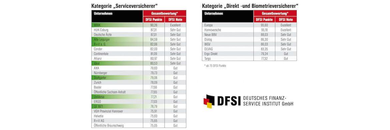 Ergebnisübersicht zukunftssicherer Lebensversicherer (grün: Versicherungsverein auf Gegenseitigkeit)|© DFSI