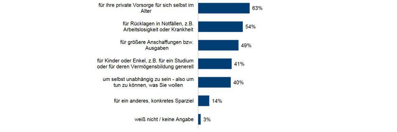 Die Grafik zeigt: Fondssparpläne nutzen die Deutschen vielseitig.|© Union Investment, Forsa