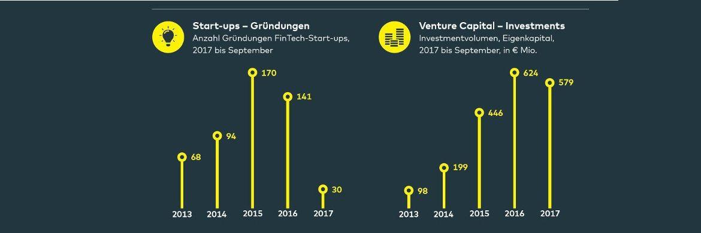 Fintech-Markt Deutschland|© Comdirect