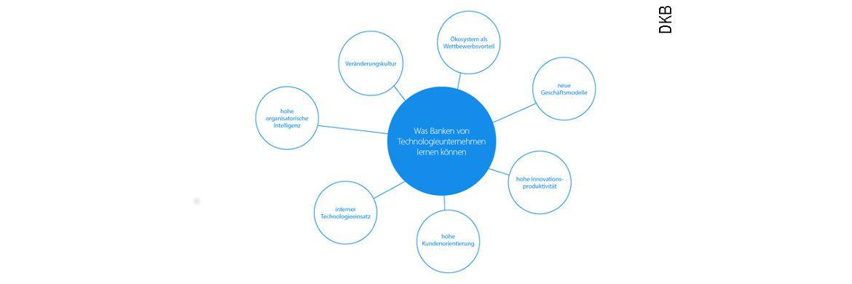 Innovationen: Sieben erfolgreiche Ansätze von Technologieunternehmen, die auch für die Bankenbranche interessant sind.|© Der-Bank-Blog.de
