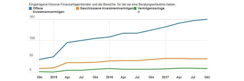 Registrierte Honorar-Finanzanlagenberater in Deutschland im Oktober|© DIHK, erstellt mit Data Wrapper