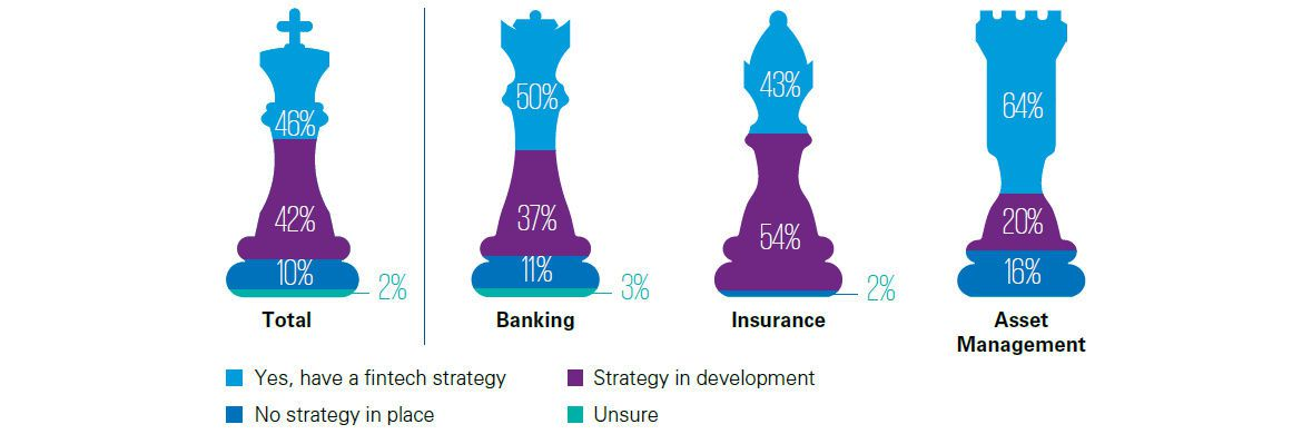 Sektoren-Ranking: Wo stehen die Unternehmen der Finanzbranche in Sachen Fintech-Strategie? | © KPMG global survey of fintech activities in financial institutions, 2017