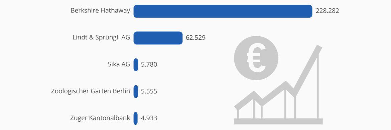 Die 5 teuersten Aktien der Welt: Ranking nach Wert der Aktie (in Euro; Aktienwert: Tageswert vom 21.04.2017, gerundete Werte)&nbsp;|&nbsp;&copy; <a href=' https://de.statista.com/infografik/9065/die-teuersten-aktien-der-welt/' target='_blank'>Statista</a>