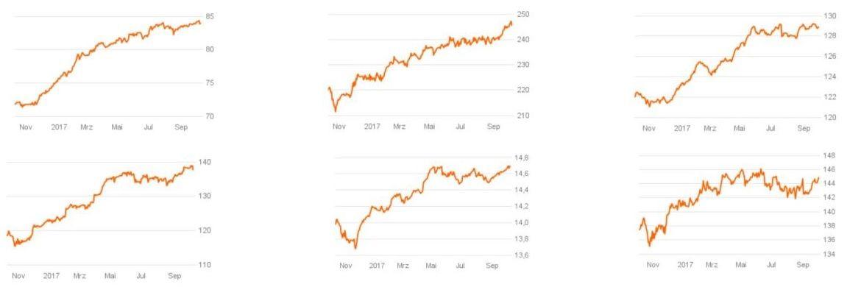 Charts mit der Wertentwicklung der 6 von insgesamt 10 besten Topseller-Mischfonds.