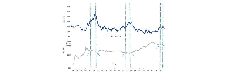 """Gold-Fondsmanager kommentiert Fed-Bilanzabbau: """"Selbstgefälligkeit am Aktienmarkt dürfte in Angst umschlagen"""""""