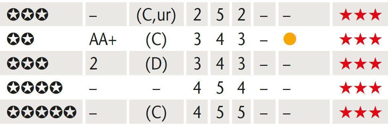 Fonds-Statistik - Symbolbild