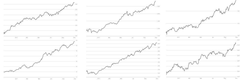 Wie am Schnürchen gezogen geht es nach oben: Charts von sechs Liquid-Alternative-Fonds aus der aktuellen Bestenliste von Absolut Research.