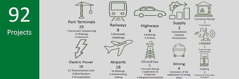 Diese 92 Infrastrukturprojekte will die brasilianische Regierung 2018 umgesetzen. Auch deutsche Investoren können sich daran beteiligen.