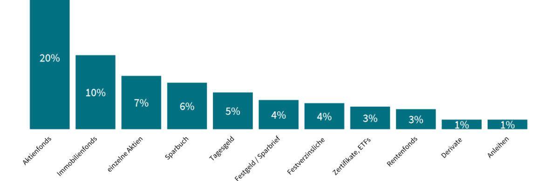Die Grafik zeigt: Befragt nach den geeignetsten Anlagen um ein Vermögen aufzubauen, nennen 20 Prozent Aktienfonds. |© Axa