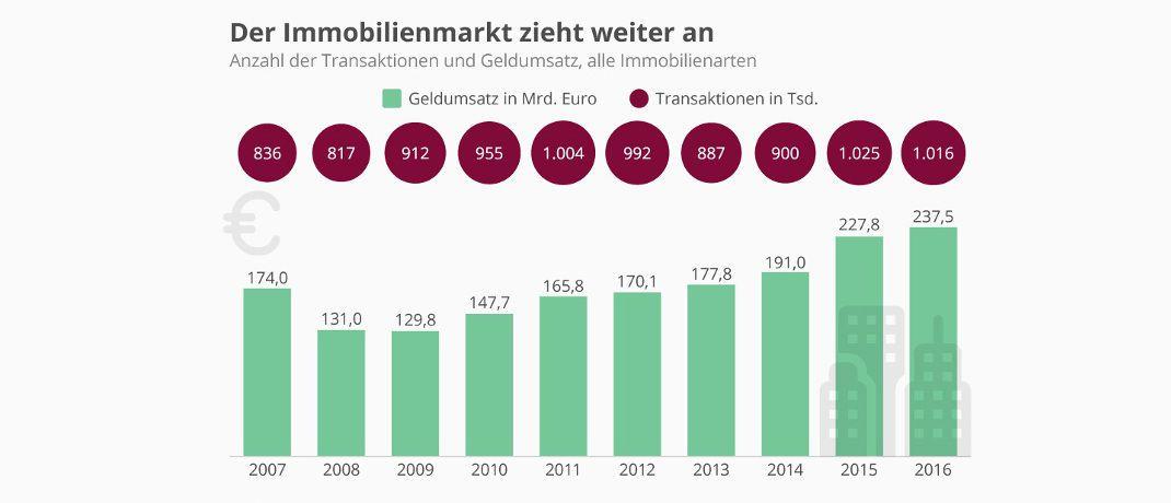 Infografik: Die Preise auf dem deutschen Immobilienmarkt steigen weiter|© Statista