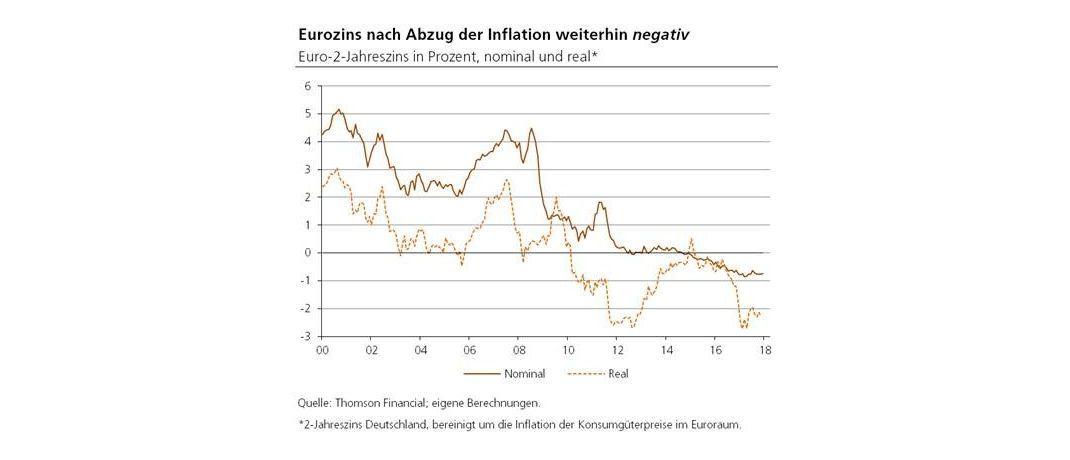 Entwicklung des Realzinses in der Eurozone: Der Rat der EZB hat auf seiner Sitzung am Donnerstag entschieden, den Zinssatz für das Hauptrefinanzierungsgeschäft, den Einlagesatz sowie den Spitzenrefinanzierungssatz unverändert zu lassen.|© Degussa Goldhandel