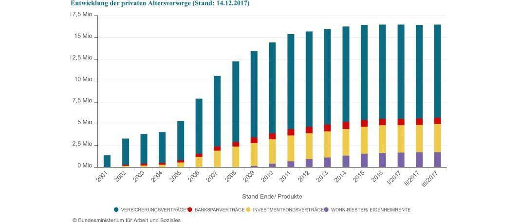 Die Grafik zeigt: So viele Riester-Verträge gab es in den vergangenen Jahren. |© Bundesministerium für Arbeit und Soziales