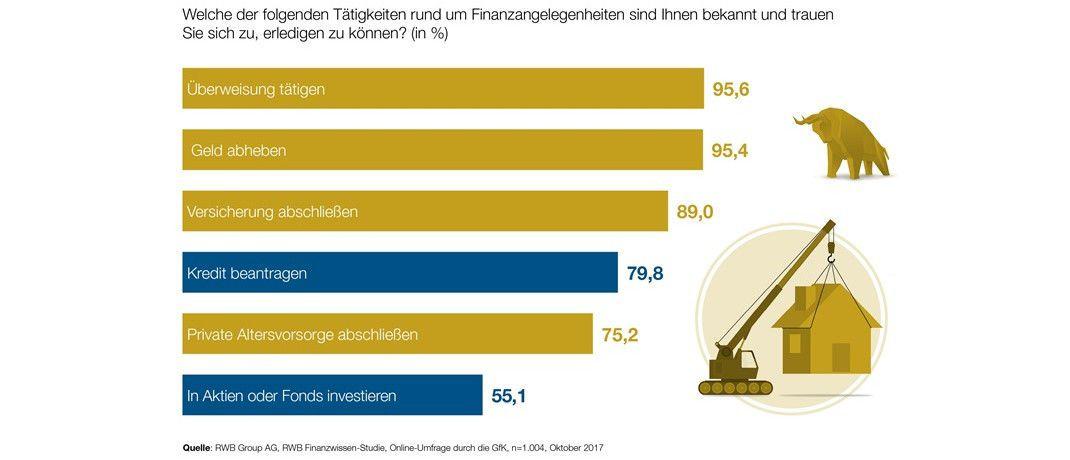 Die Grafik zeigt: Bei Investitionen sind die Deutschen am zögerlichsten.|© obs/RWB Group AG