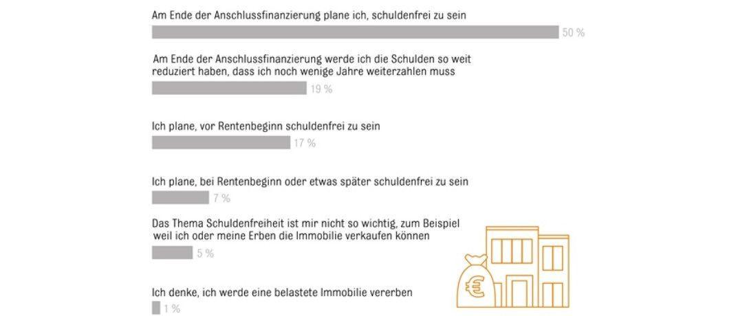 Die Grafik zeigt: Die Hauskäufer wollen vor allem ihre Schulden loswerden.|© obs/Interhyp AG/(c)Interhyp