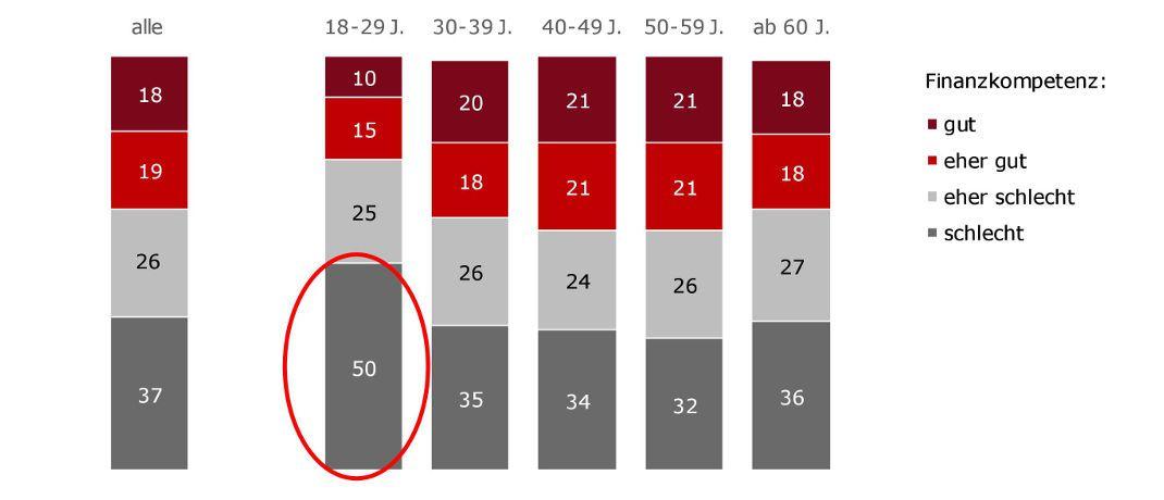 Index Finanzkompetenz aus sechs Einzelfragen nach Alter: Vor allem Jüngere unter 30 Jahren verfügen über deutlich weniger Finanzkompetenz als ältere Befragte.|© Bundesverband deutscher Banken