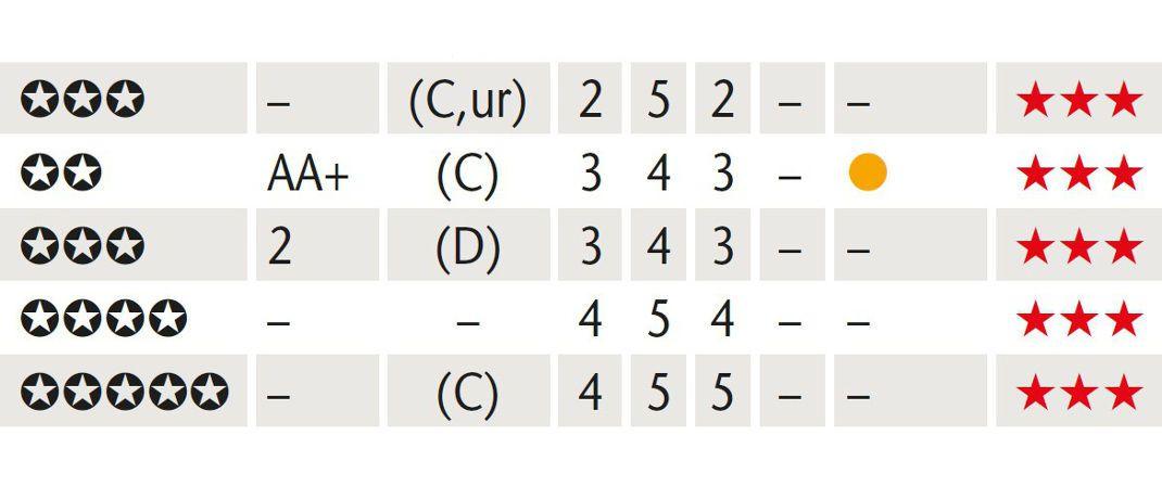 Ausgabe Januar 2018: Deutschlands größte Fondsstatistik
