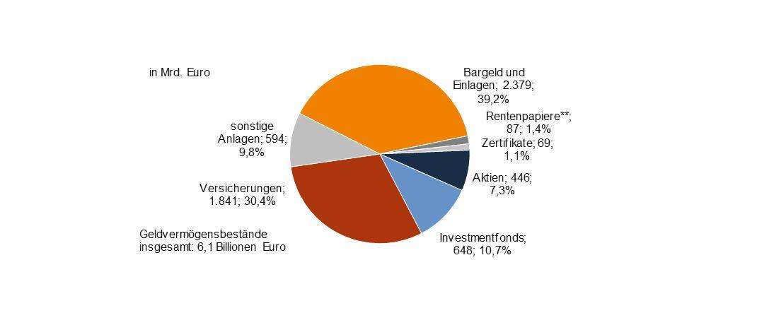 Geldvermögen privater Haushalte in Deutschland Ende 2017 (*: vorläufig; **: einschließlich Geldmarktpapiere, ohne Zertifikate; Quellen: Bundesbank, DDV, DZ BANK AG): Das Geldvermögen der Deutschen wuchs im vergangenen Jahr laut der DZ Bank um voraussichtlich 5,2 Prozent. Bei weiter niedrigen Zinsen, einer guten Konjunktur und einer leicht steigenden Sparquote dürfte das Geldvermögen der Privathaushalte 2018 um gut 4 Prozent wachsen.|© DZ Bank AG