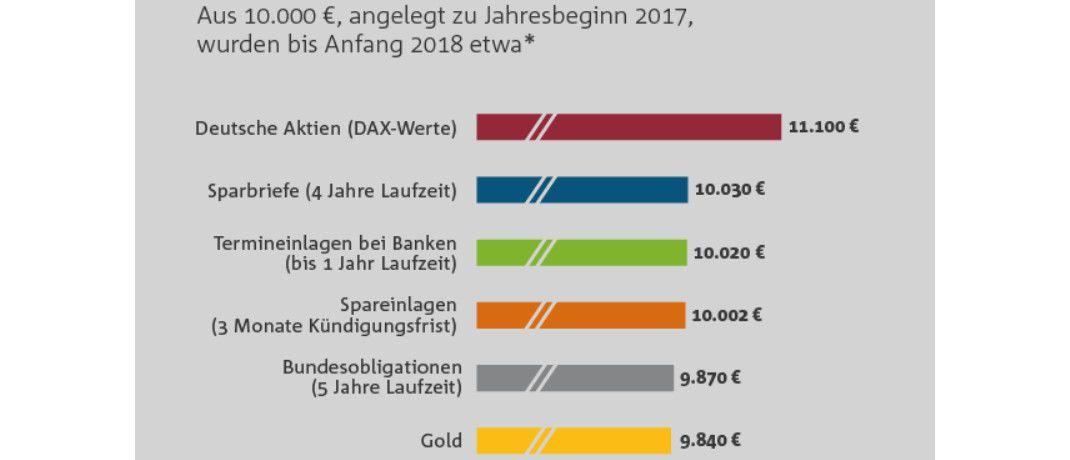 Die Grafik zeigt: Mit Aktien konnten die Bundesbürger 2017 am meisten Rendite erwirtschaften. © Bankenverband