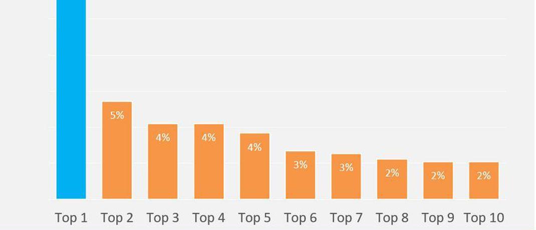 Ausschnitt der Fintech-Analyse von Barkow Consulting: Demnach entfiel 2017 mit 44 Prozent fast die Hälfte aller eingesammelten Gelder auf die zehn größten Finanzierungen.|© Barkow Consulting