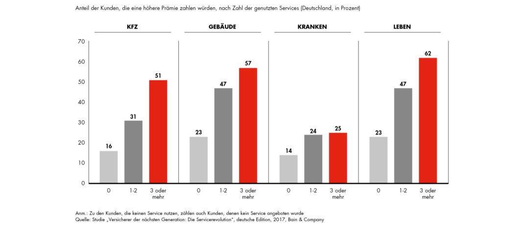 Die Grafik zeigt die Bereitschaft der Versicherungskunden, für besonderen Service auch mehr Geld auszugeben.|© obs/Bain & Company