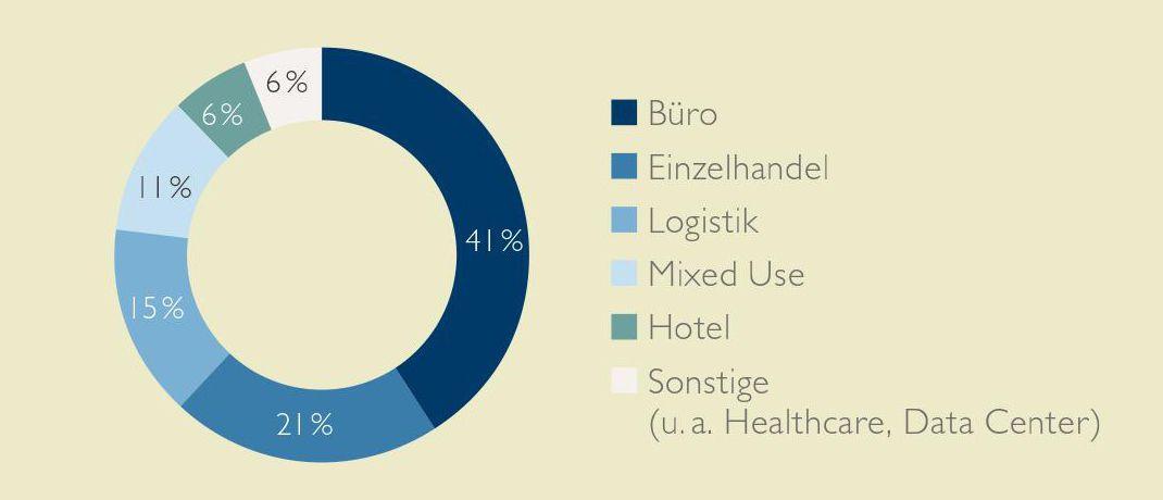 Transaktionsvolumen nach Asset-Klassen 2017: Catella verzeichnete im vorigen Jahr ein Transaktionsvolumen von insgesamt 57,4 Milliarden Euro. Der Großteil davon entfiel auf Büros (41 Prozent), gefolgt vom Einzelhandel (21 Prozent).|© Catella Research