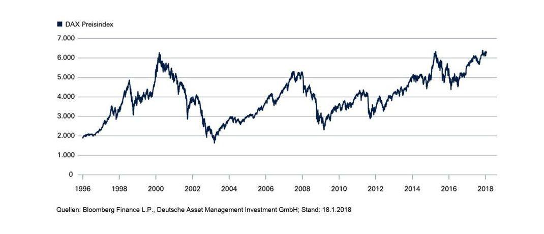 Dax Kursindex|© Deutsche Asset Management