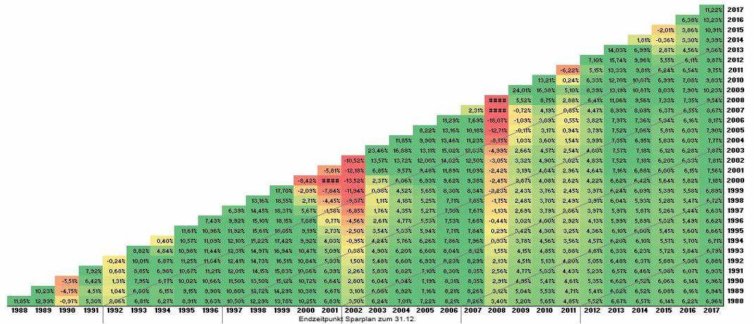 Mit regelmäßigen Anlagen in den MSCI World ließen sich über die vergangenen 30 Jahre rund 6 Prozent Rendite pro Jahr erzielen.|© Loys AG