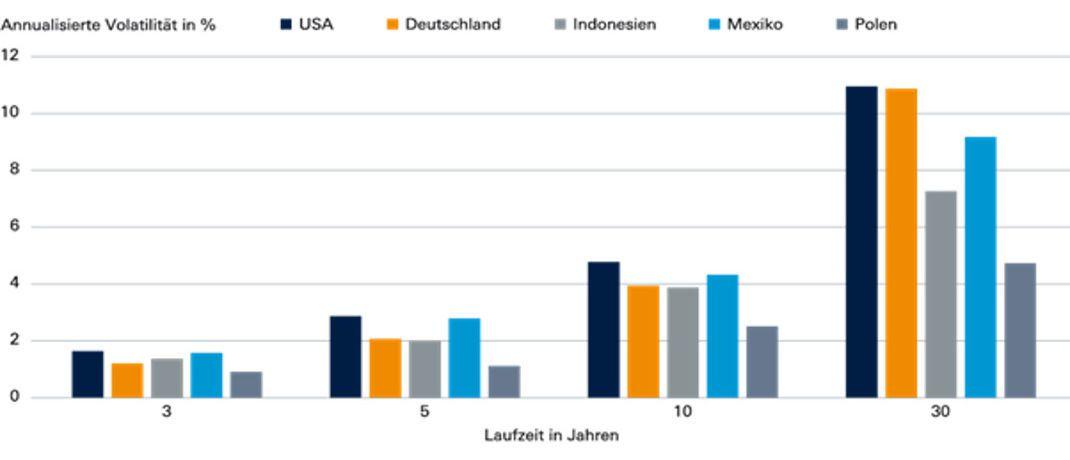 Die Preise von Staatsanleihen der Emerging Markets schwanken oftmals weniger als Titel aus Industrieländern.  Quelle: Bloomberg, Deutsche AM, 26.01.2018|© Deutsche AM