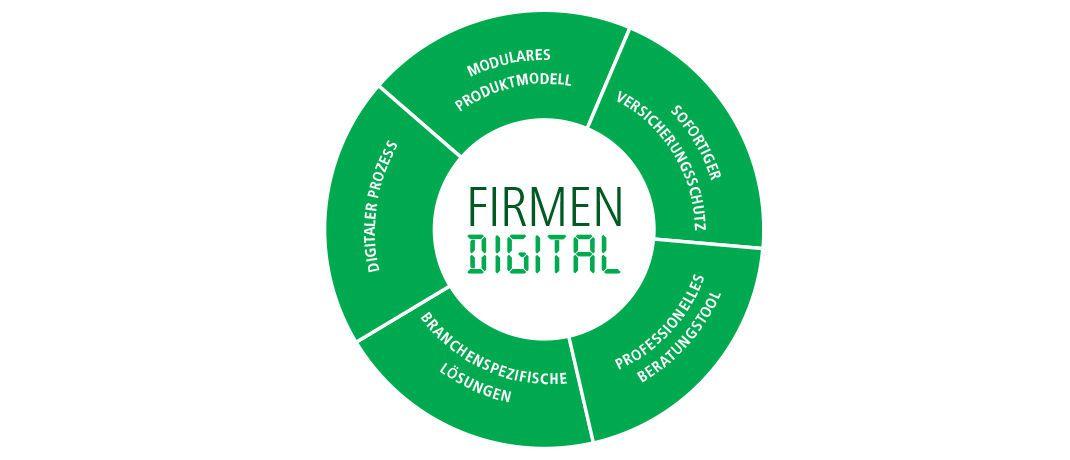 HDI - Firmen Digital: Firmen Digital steigert Effizienz in der Gewerbeversicherung