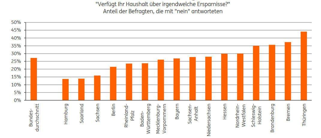 Die Grafik zeigt: Je nach Bundesland sparen die Bundesbürger sehr unterschiedlich. |© ING-Diba