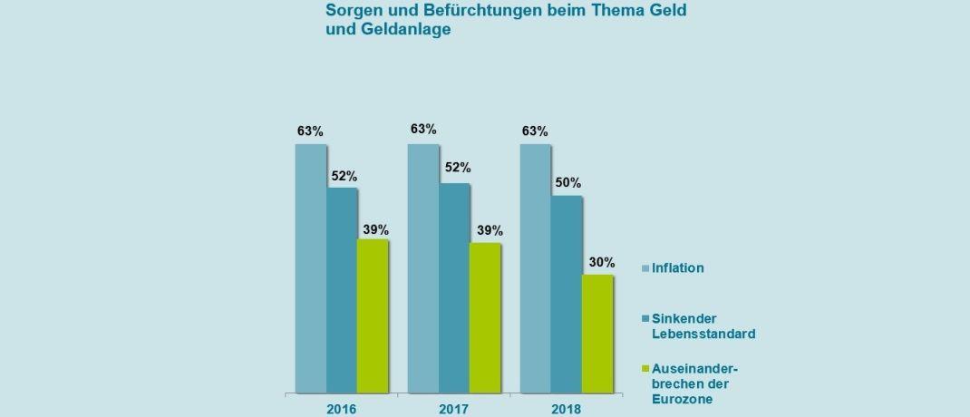 Die Grafik zeigt: Die Sorge vor der Inflation treibt deutsche Sparer um.|© Gothaer Asset Management