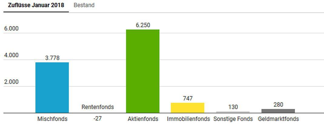 BVI meldet Zahlen: Aktienfonds sammeln kräftig ein © DAS INVESTMENT