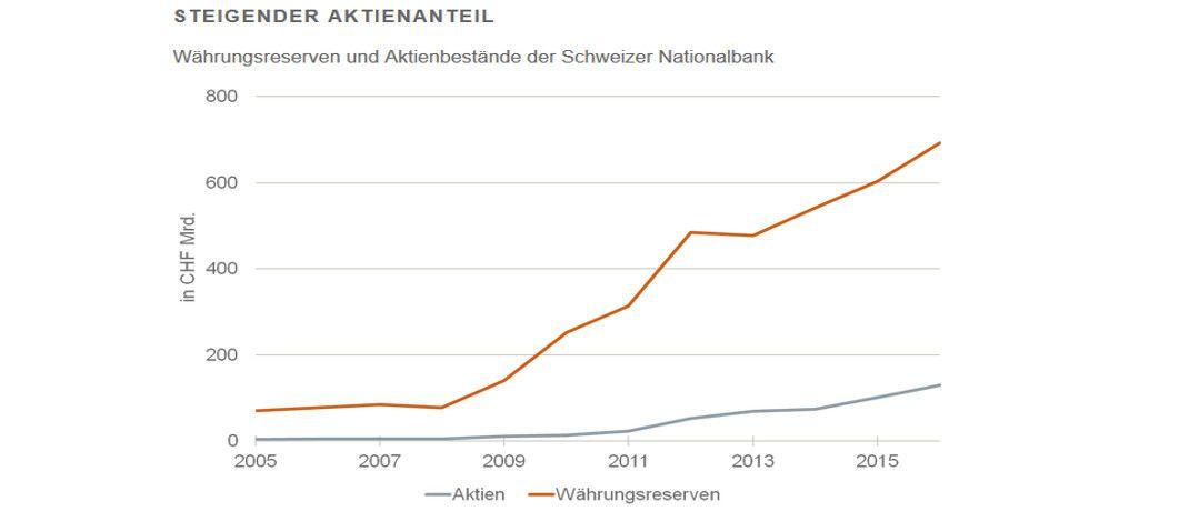 Währungsreserven und Aktienbestände der Schweizer Notenbank: Seit 2005 wächst der Aktienanteil (Quelle: SNB, Assenagon).|© Assenagon