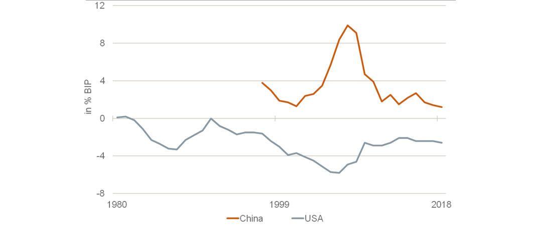 Leistungsbilanzsalden: USA und China befinden sich im Handelsstreit. (Quelle: IMF)|© Assenagon