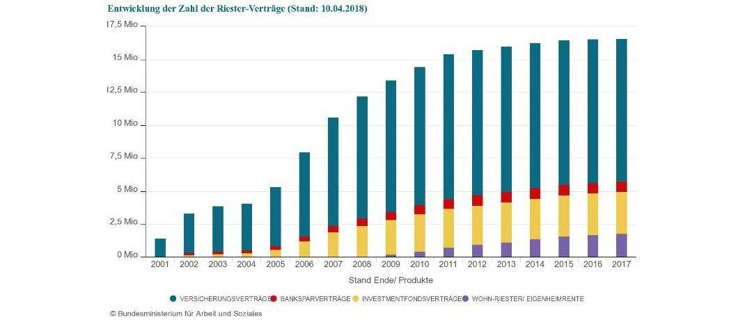 Im Jahr 2017 ist die Zahl der Riester-Verträge um 23.000 auf 16,593 Millionen gestiegen. |© BMAS