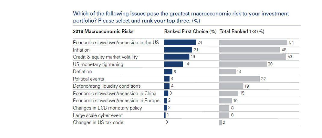 Eine Rezession in den USA sowie eine zunehmende Inflation fürchten Versicherer weltweit am meisten. © Goldman Sachs AM