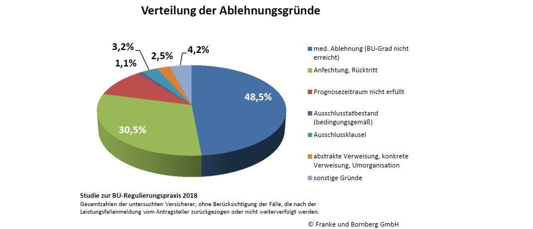 Die Grafik zeigt: Hauptgrund für eine Ablehnung der BU-Leistung ist die Nichterreichung des erforderlichen BU-Grads.|© Franke und Bornberg