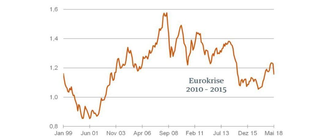 Was wäre, wenn Italien den Euro aufgeben würde