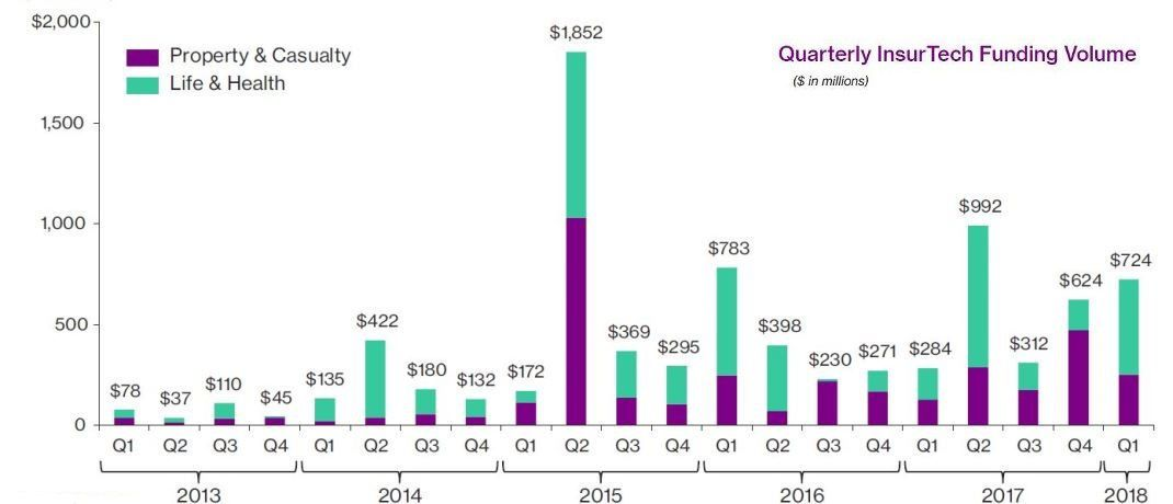 Die Grafik zeigt die Investitionen in Insurtechs in Millionen Dollar je Quartal. © Willis Towers Watson