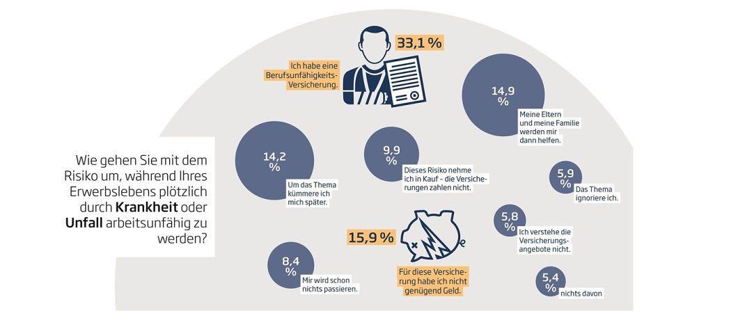 Die Grafik zeigt die Hauptgründe, warum junge Menschen noch keine Berufsunfähigkeitsversicherung abgeschlossen haben.|© Nürnberger