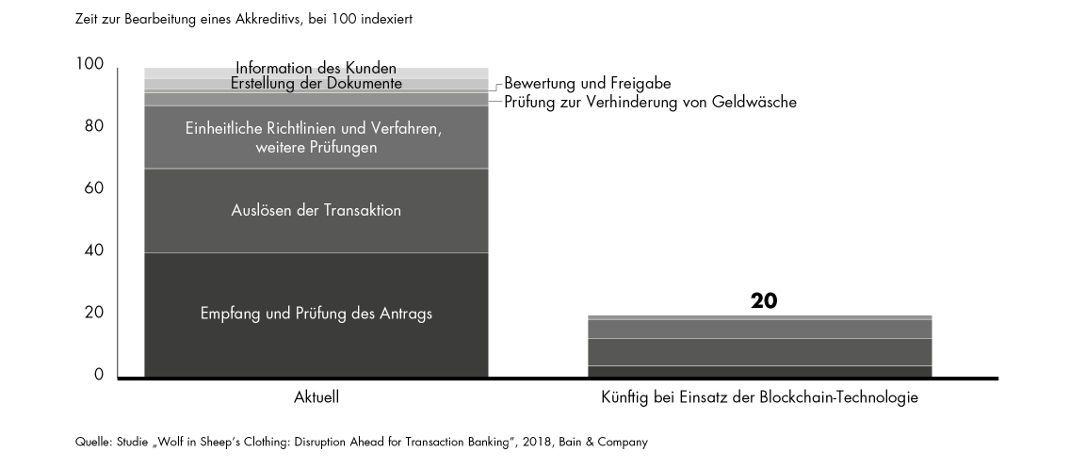 Sinkender Zeitaufwand: Eine aktuelle Bain-Studie zur Zukunft des Bankgeschäfts zeigt, wie die Blockchain-Technologie Prozesse im Transaction-Banking beschleunigt.|© obs/Bain & Company
