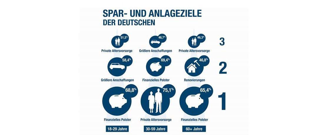Die Grafik zeigt: Bei den Sparzielen gibt es je nach Altersgruppe schon Unterschiede.|© DVAG