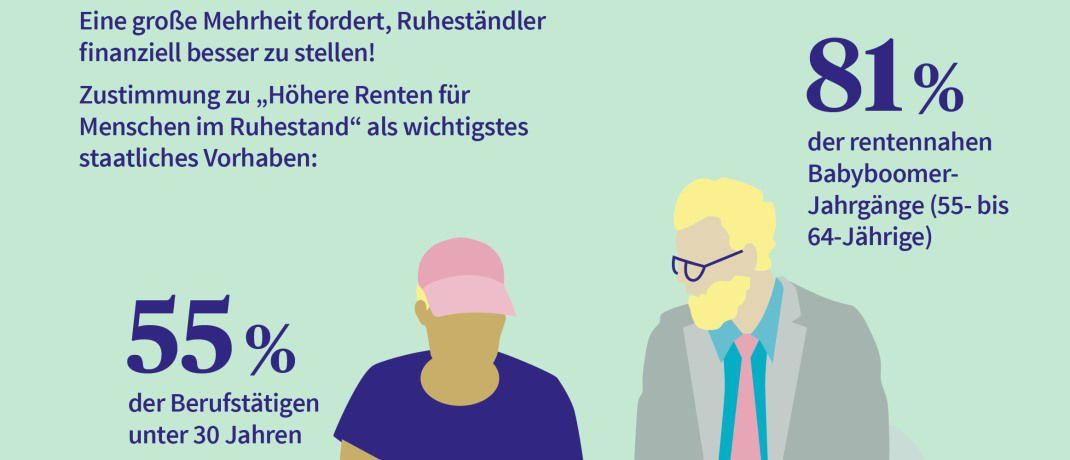 Die Grafik zeigt: Die Mehrheit der Deutschen hält es für eine zentrale politische Aufgabe, die Rentnen zu erhöhen. |© Axa Deutschland-Report 2018