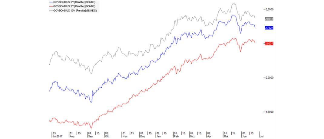 """Gutes Jahr für """"Treasuries"""", die wieder bei etwa 3 Prozent rentieren: Entwicklung der Renditen von US-Staatsanleihen mit Laufzeiten von 10 Jahren (grauer Chart) sowie 5 (blau) beziehungsweise 2 (rot) Jahren während der vergangenen zwölf Monate. © GVS Financial Solutions GmbH"""