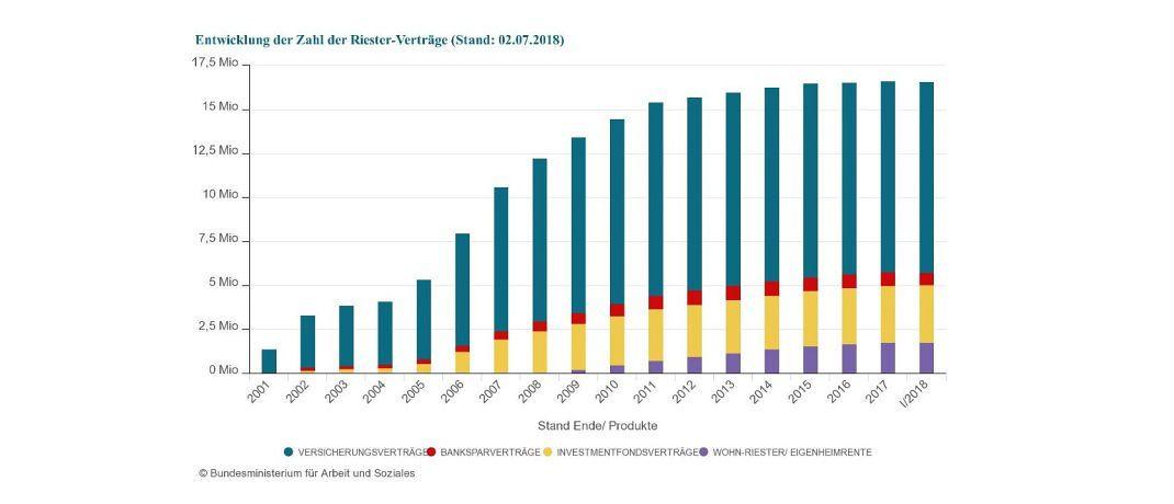 Die Zahl der Riester-Versicherungen und Riester-Banksparpläne ist im ersten Quartal 2018 weiter zurückgegangen.|© BMAS